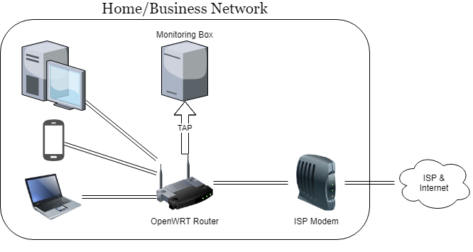 Network with a TAP from OpenWRT